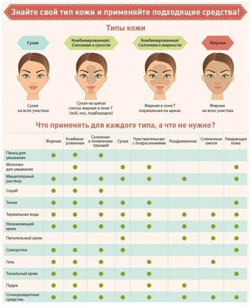 Увлажнить кожу лица в домашних условиях. Основные этапы увлажнения кожи в зависимости от типа